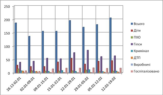 Порівняльна діаграма з початку 2018 року