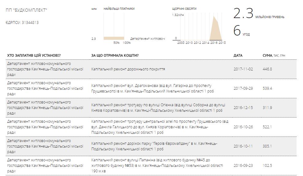 Скріншот закупівель, що отримало ПП «Будкомплект» у 2016-2017 рр від департаменту ЖКГ КПМР