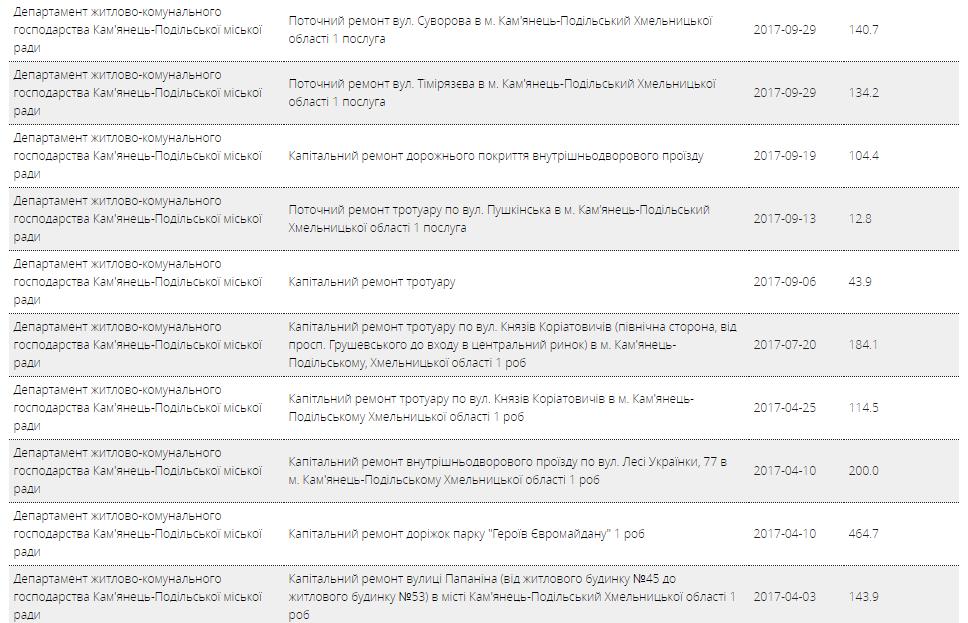 Скріншот закупівель, що отримав ФОП Конюшенко (частина 2)
